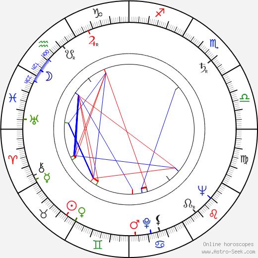 Igor Gostev astro natal birth chart, Igor Gostev horoscope, astrology