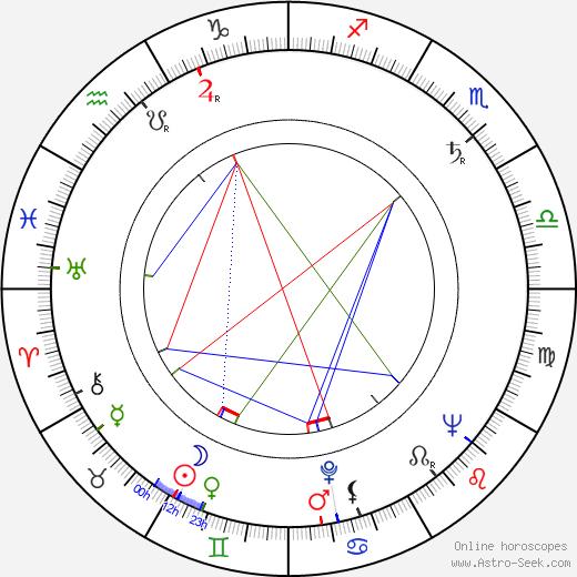 Джеймс Кинг James King день рождения гороскоп, James King Натальная карта онлайн