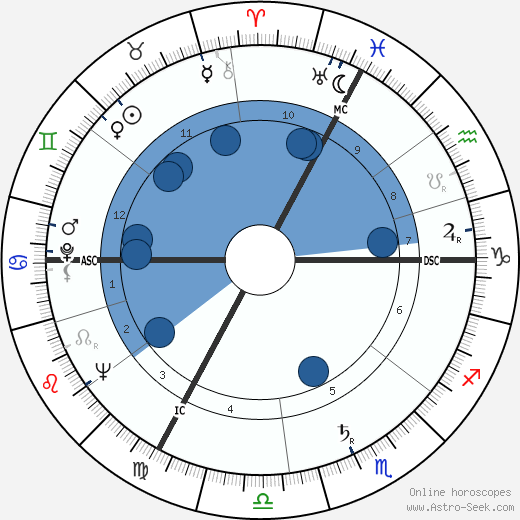 Jean-Paul Aron wikipedia, horoscope, astrology, instagram