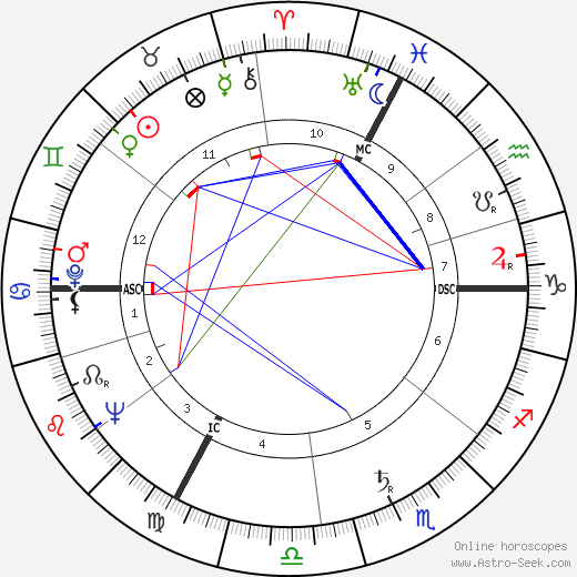 Jean-Paul Aron день рождения гороскоп, Jean-Paul Aron Натальная карта онлайн