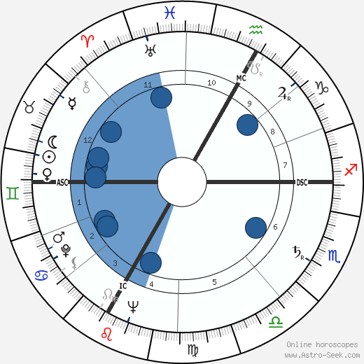 Jean Tinguely horoscope, astrology, sign, zodiac, date of birth, instagram