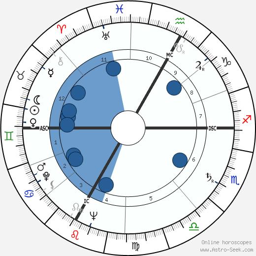 Jean Tinguely wikipedia, horoscope, astrology, instagram