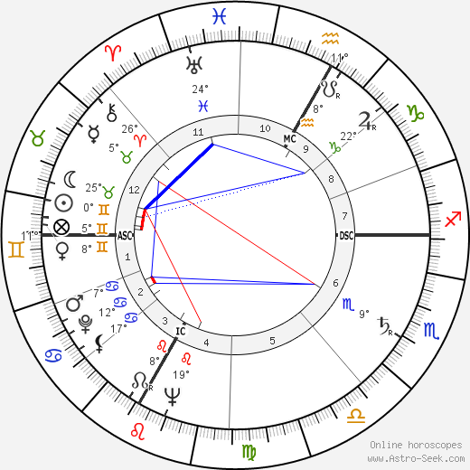 Jean Tinguely birth chart, biography, wikipedia 2019, 2020