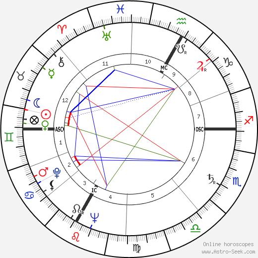 Жан Тэнгли Jean Tinguely день рождения гороскоп, Jean Tinguely Натальная карта онлайн