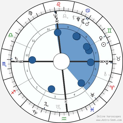 Jeanne Crain wikipedia, horoscope, astrology, instagram