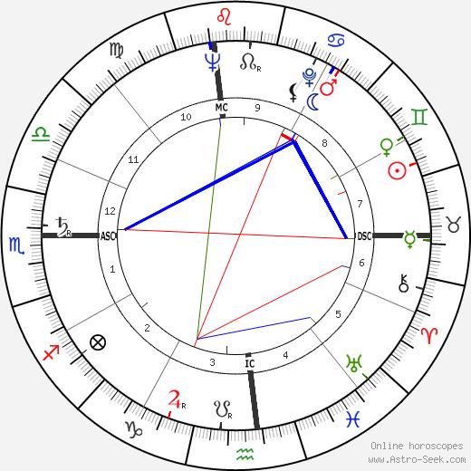 Джинн Крейн Jeanne Crain день рождения гороскоп, Jeanne Crain Натальная карта онлайн