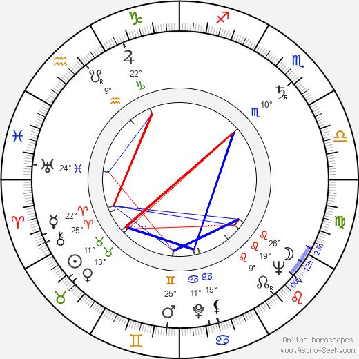John Neville birth chart, biography, wikipedia 2019, 2020