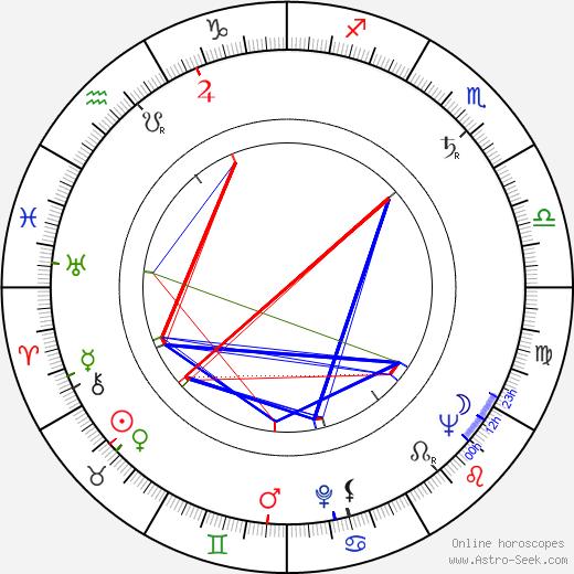 John Neville astro natal birth chart, John Neville horoscope, astrology