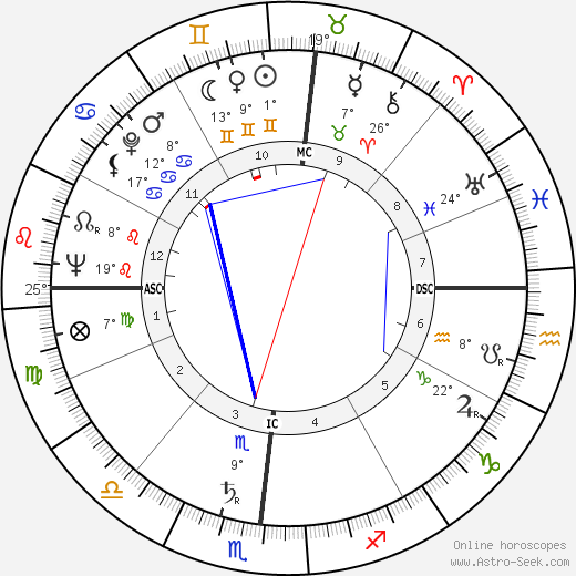 Joshua Lederberg birth chart, biography, wikipedia 2019, 2020