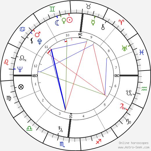 Joshua Lederberg tema natale, oroscopo, Joshua Lederberg oroscopi gratuiti, astrologia