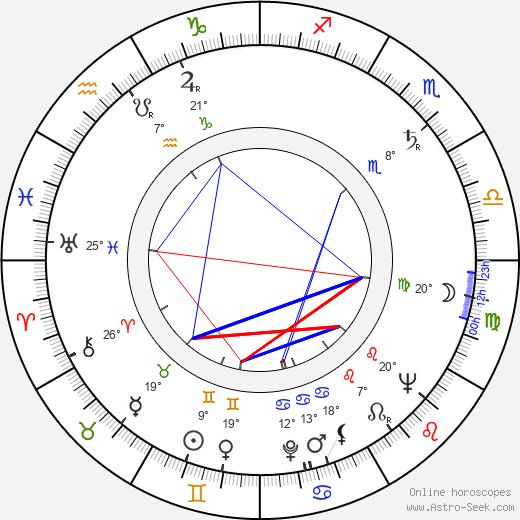 Julian Beck birth chart, biography, wikipedia 2018, 2019