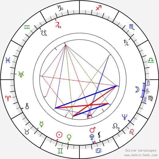 Julian Beck birth chart, Julian Beck astro natal horoscope, astrology