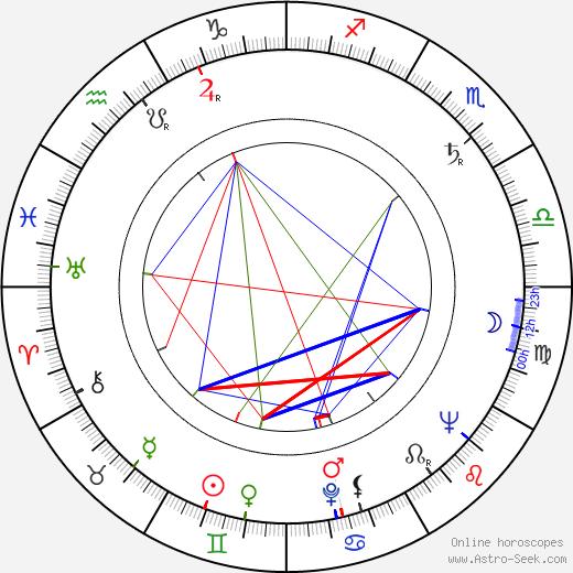 Julian Beck astro natal birth chart, Julian Beck horoscope, astrology