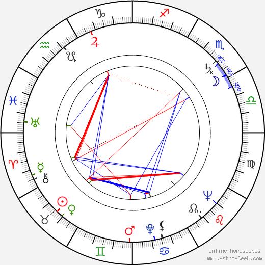 Lilyan Chauvin birth chart, Lilyan Chauvin astro natal horoscope, astrology