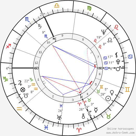 Malcolm X Birth Chart Horoscope, Date of Birth, Astro