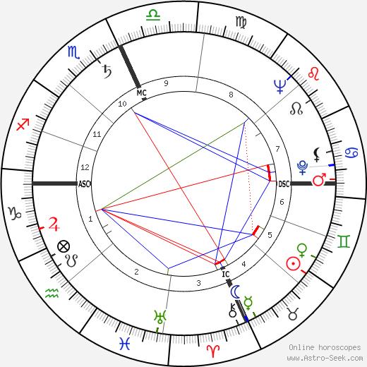 Malcolm X tema natale, oroscopo, Malcolm X oroscopi gratuiti, astrologia