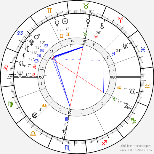 Marcel Bluwal birth chart, biography, wikipedia 2019, 2020