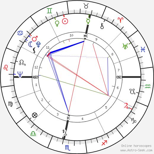 Marcel Bluwal astro natal birth chart, Marcel Bluwal horoscope, astrology