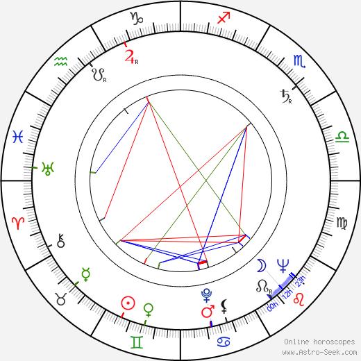 Martha Vickers tema natale, oroscopo, Martha Vickers oroscopi gratuiti, astrologia