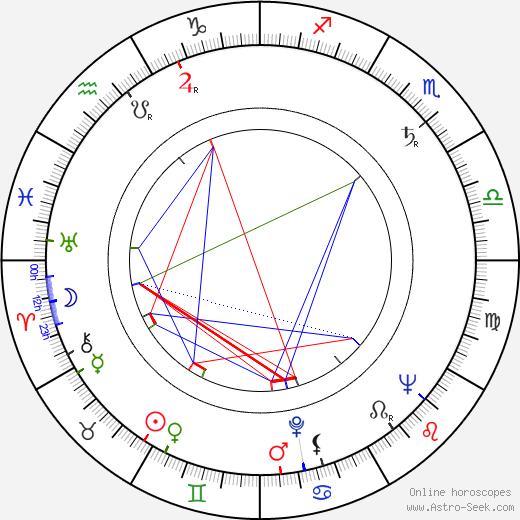 Martin Bregman birth chart, Martin Bregman astro natal horoscope, astrology