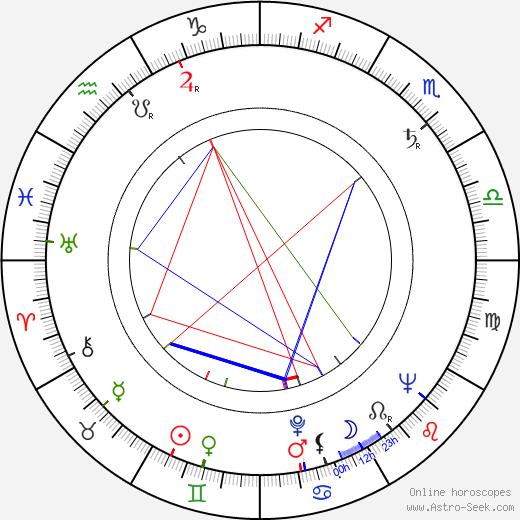Nicolas Vogel tema natale, oroscopo, Nicolas Vogel oroscopi gratuiti, astrologia