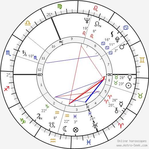 Patrice Munsel birth chart, biography, wikipedia 2019, 2020