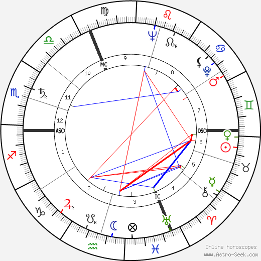 Patrice Munsel astro natal birth chart, Patrice Munsel horoscope, astrology