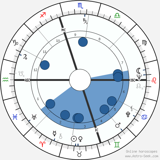 Ralph Brickner wikipedia, horoscope, astrology, instagram