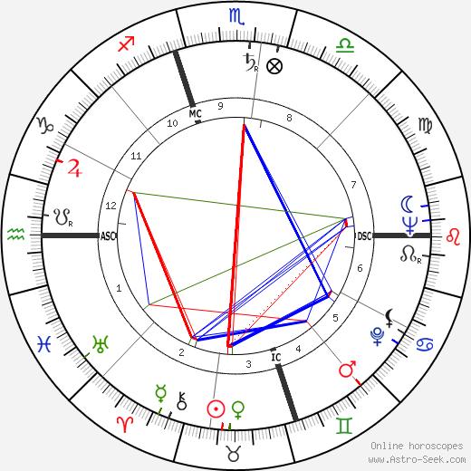 Ralph Brickner birth chart, Ralph Brickner astro natal horoscope, astrology