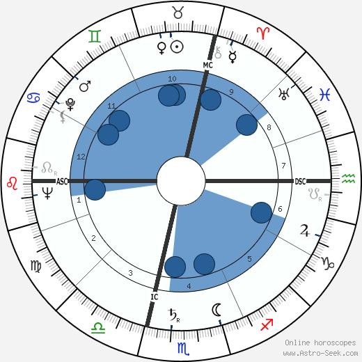 Raoul Bortoletto wikipedia, horoscope, astrology, instagram