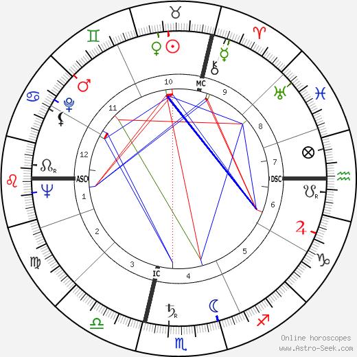 Raoul Bortoletto день рождения гороскоп, Raoul Bortoletto Натальная карта онлайн