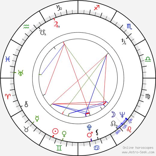 Robert Brannum birth chart, Robert Brannum astro natal horoscope, astrology
