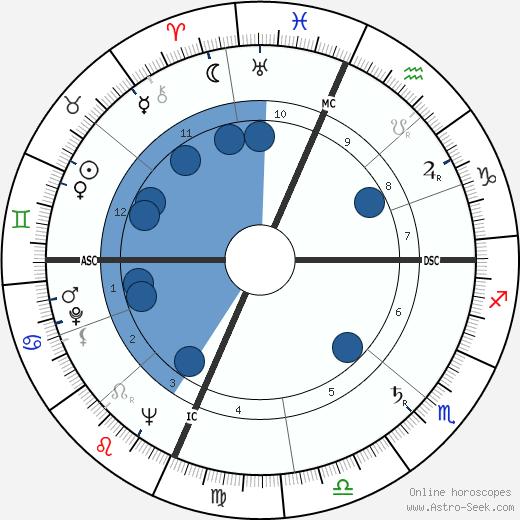 Robin Blaser wikipedia, horoscope, astrology, instagram