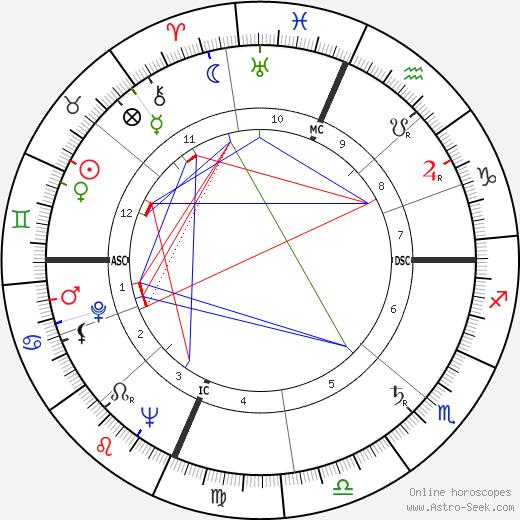 Robin Blaser astro natal birth chart, Robin Blaser horoscope, astrology