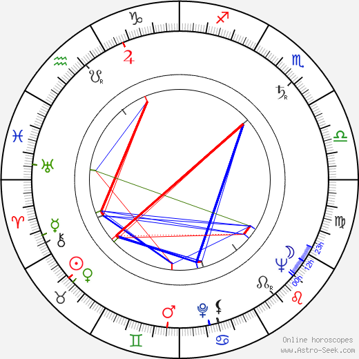 Роско Ли Браун Roscoe Lee Browne день рождения гороскоп, Roscoe Lee Browne Натальная карта онлайн