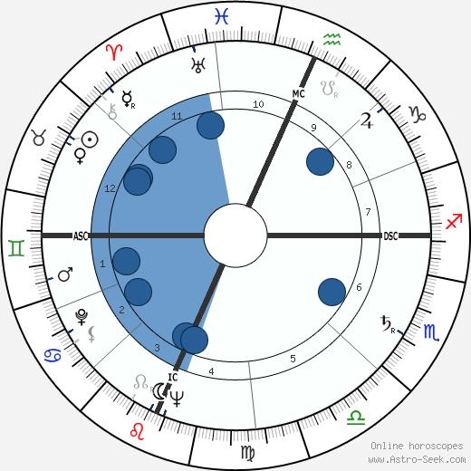 Scott Carpenter wikipedia, horoscope, astrology, instagram