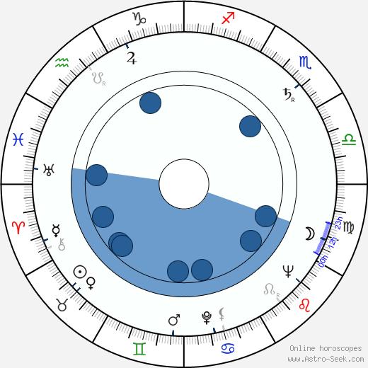 Václav Borovička wikipedia, horoscope, astrology, instagram