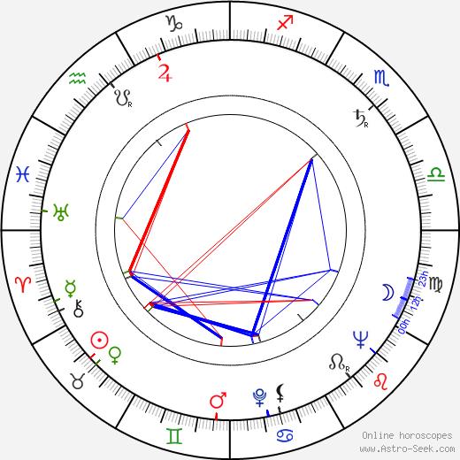 Václav Borovička astro natal birth chart, Václav Borovička horoscope, astrology