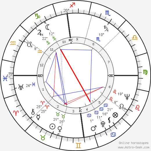 Yogi Berra birth chart, biography, wikipedia 2018, 2019