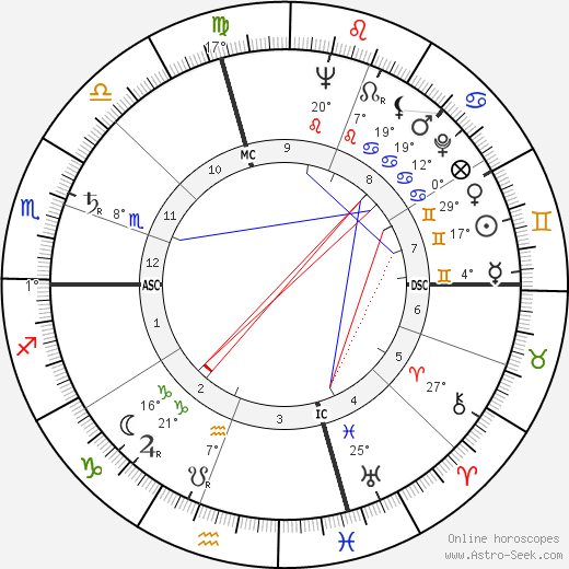 Barbara Bush birth chart, biography, wikipedia 2019, 2020