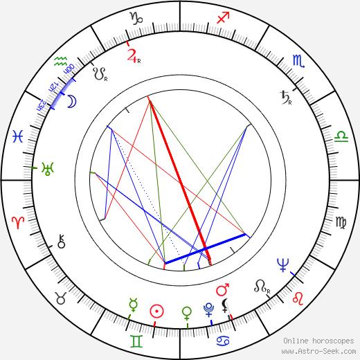 Carlos Alberto astro natal birth chart, Carlos Alberto horoscope, astrology