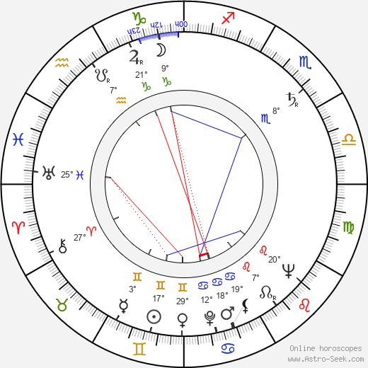 Charles Tyner birth chart, biography, wikipedia 2019, 2020