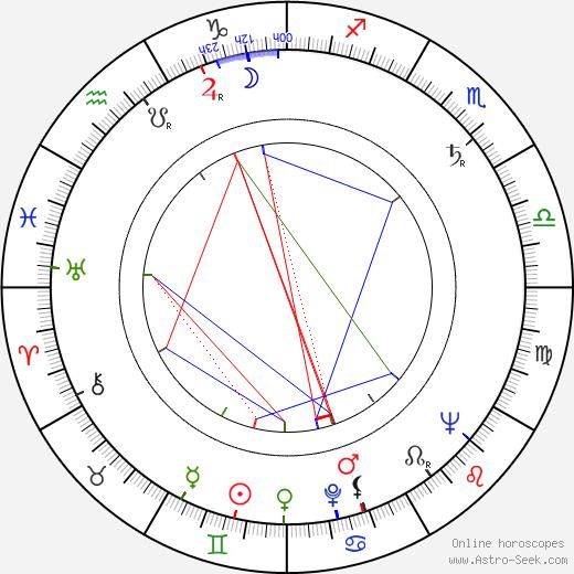 Charles Tyner astro natal birth chart, Charles Tyner horoscope, astrology