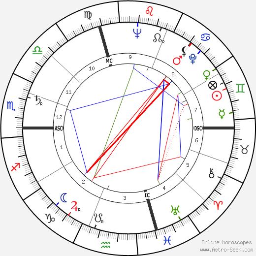 Fulvio Nesti birth chart, Fulvio Nesti astro natal horoscope, astrology