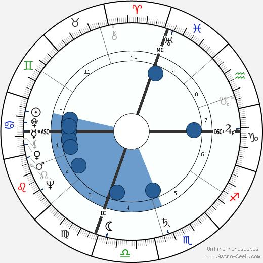 Giorgio Napolitano wikipedia, horoscope, astrology, instagram