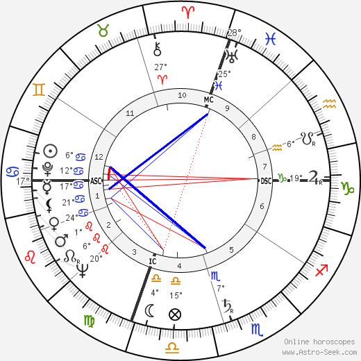 Giorgio Napolitano birth chart, biography, wikipedia 2018, 2019