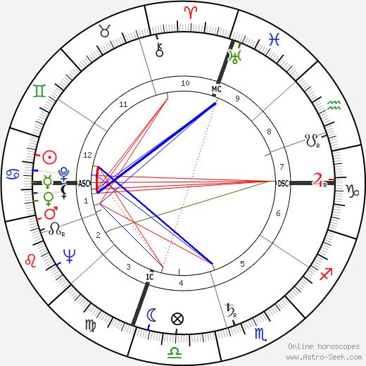 Giorgio Napolitano astro natal birth chart, Giorgio Napolitano horoscope, astrology