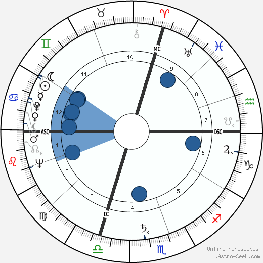 Giovanni Spadolini horoscope, astrology, sign, zodiac, date of birth, instagram