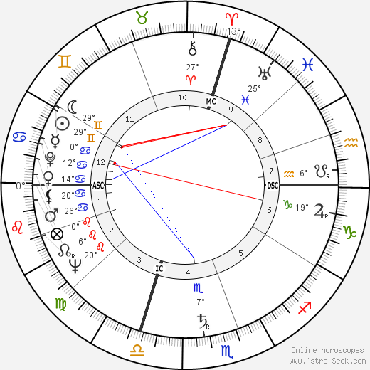 Giovanni Spadolini birth chart, biography, wikipedia 2019, 2020