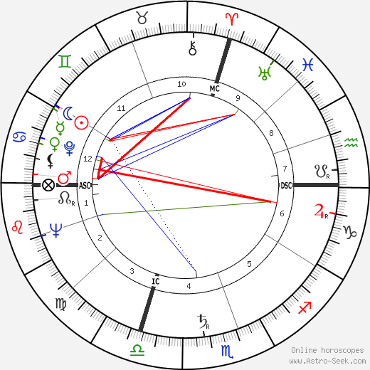 Giovanni Spadolini astro natal birth chart, Giovanni Spadolini horoscope, astrology